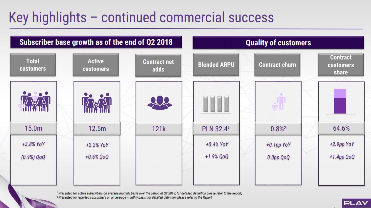 Liczba klientów Play - II kwartał 2018