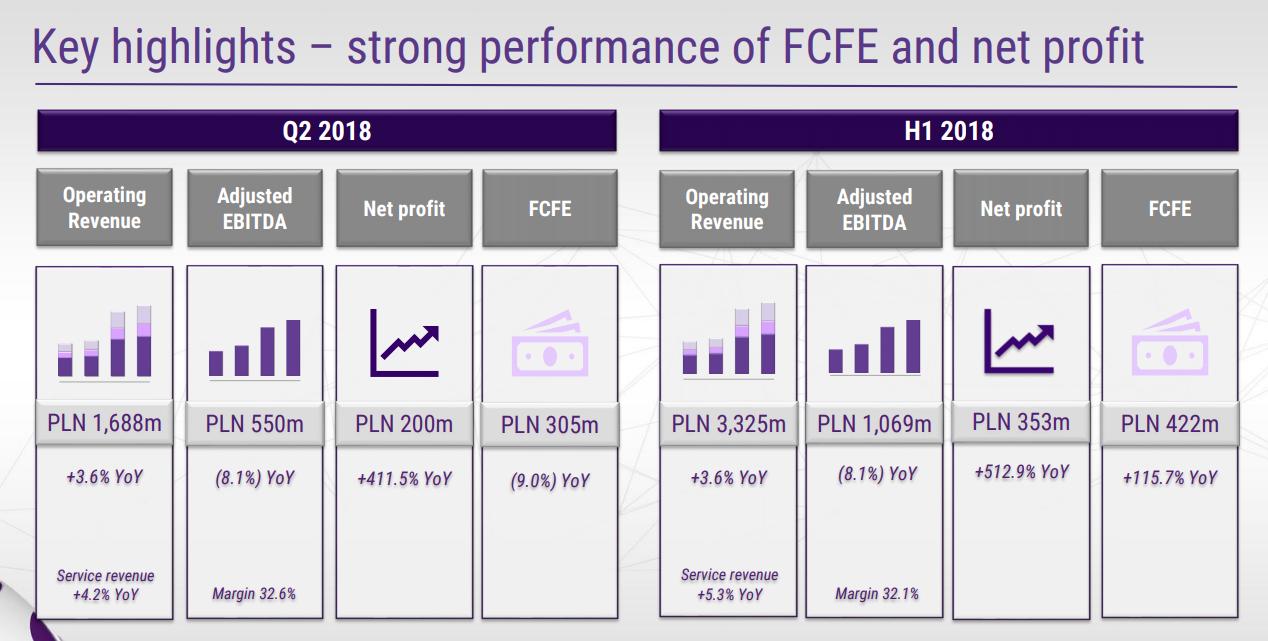 Wyniki finansowe - Play II kwartał 2018