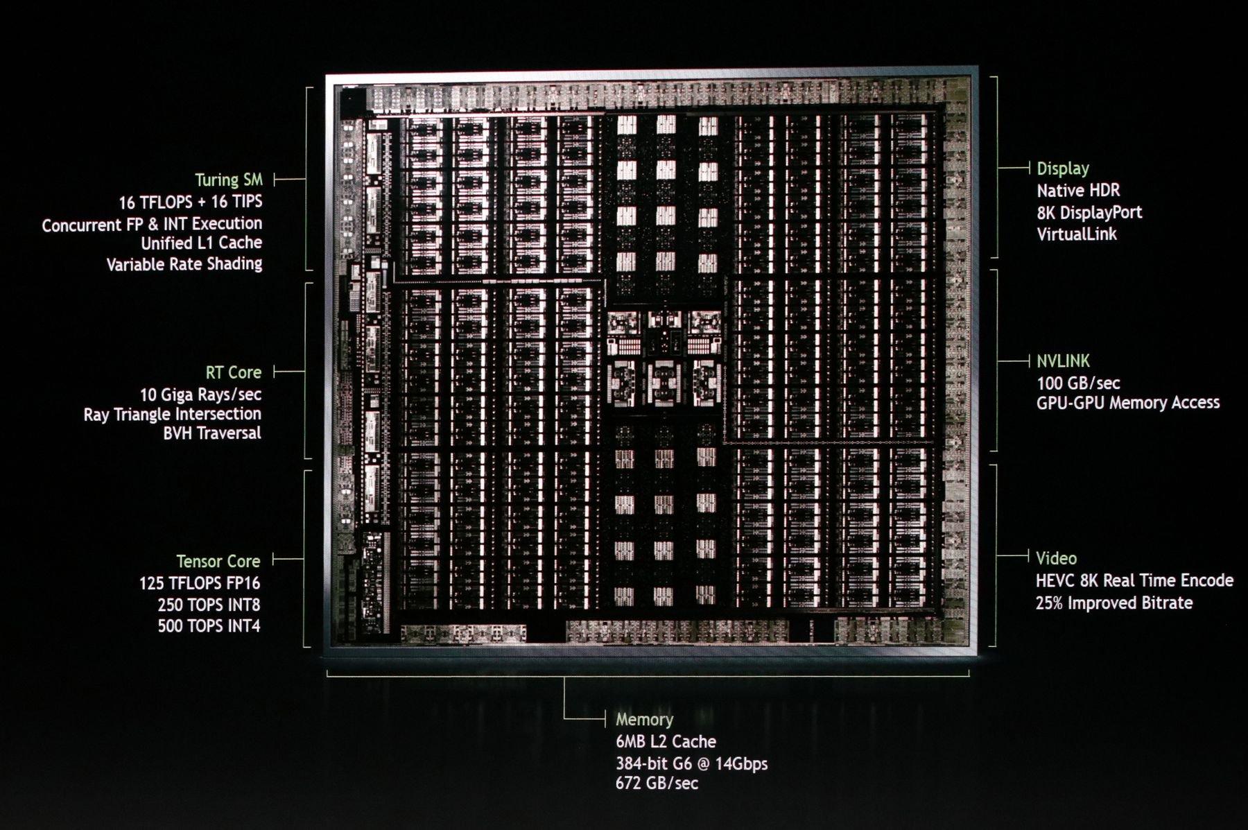 Schemat blokowy NVIDIA Turing GPU