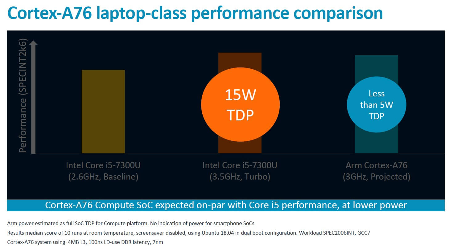Arm Cortex A76 vs Intel Core i5-7300U