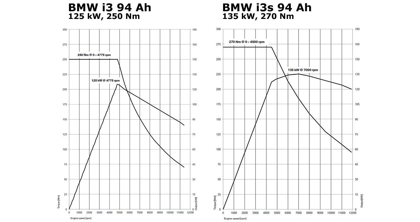 BMW i3s 94 Ah kontra i3 94 Ah - wykres mocy i momentu obrotowego
