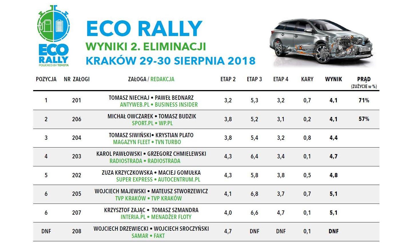 Toyota Eco Rally - końcowe wyniki