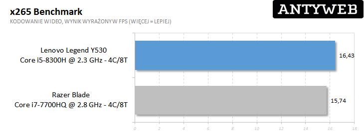 Lenovo Legion Y530  s265 benchmark