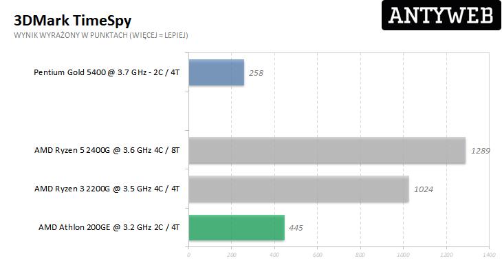 AMD Athlon 200GE TimeSpy