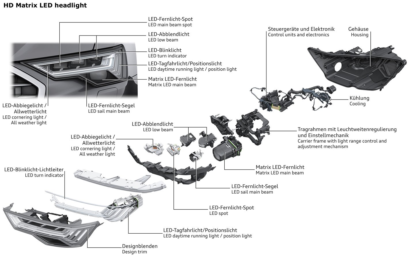 HD Matrix LED + Night Vision w Audi A6 A7 Q8. Noc staje