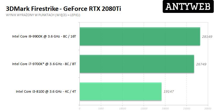 Recenzja Gigabyte GeForce RTX 2080Ti Gaming OC 11G - 3DMark Firestrike