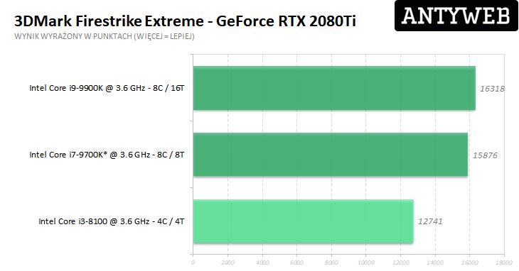 Recenzja Gigabyte GeForce RTX 2080Ti Gaming OC 11G - 3DMark Firestrike Extreme