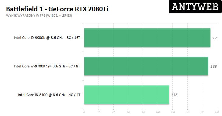 Recenzja Gigabyte GeForce RTX 2080Ti Gaming OC 11G - Battlefield 1