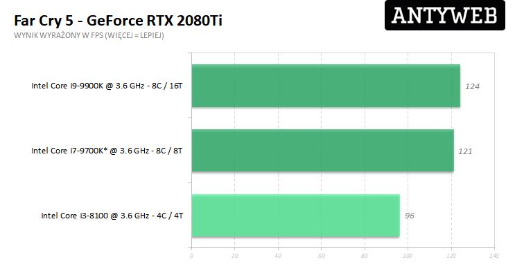 Recenzja Gigabyte GeForce RTX 2080Ti Gaming OC 11G - Far Cry 5