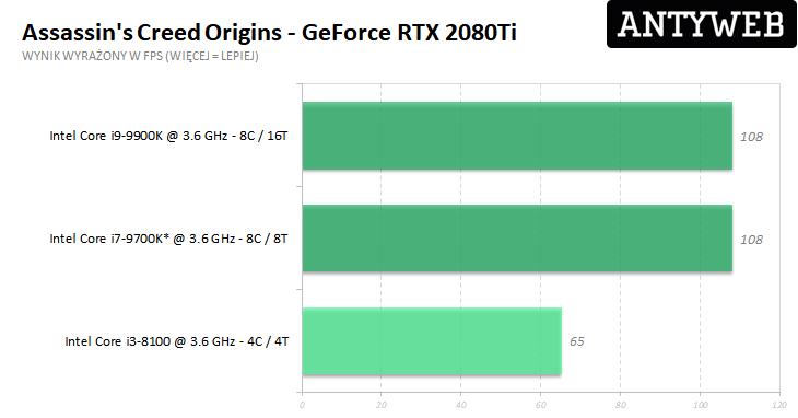 Recenzja Gigabyte GeForce RTX 2080Ti Gaming OC 11G - Assassin's Creed Origins