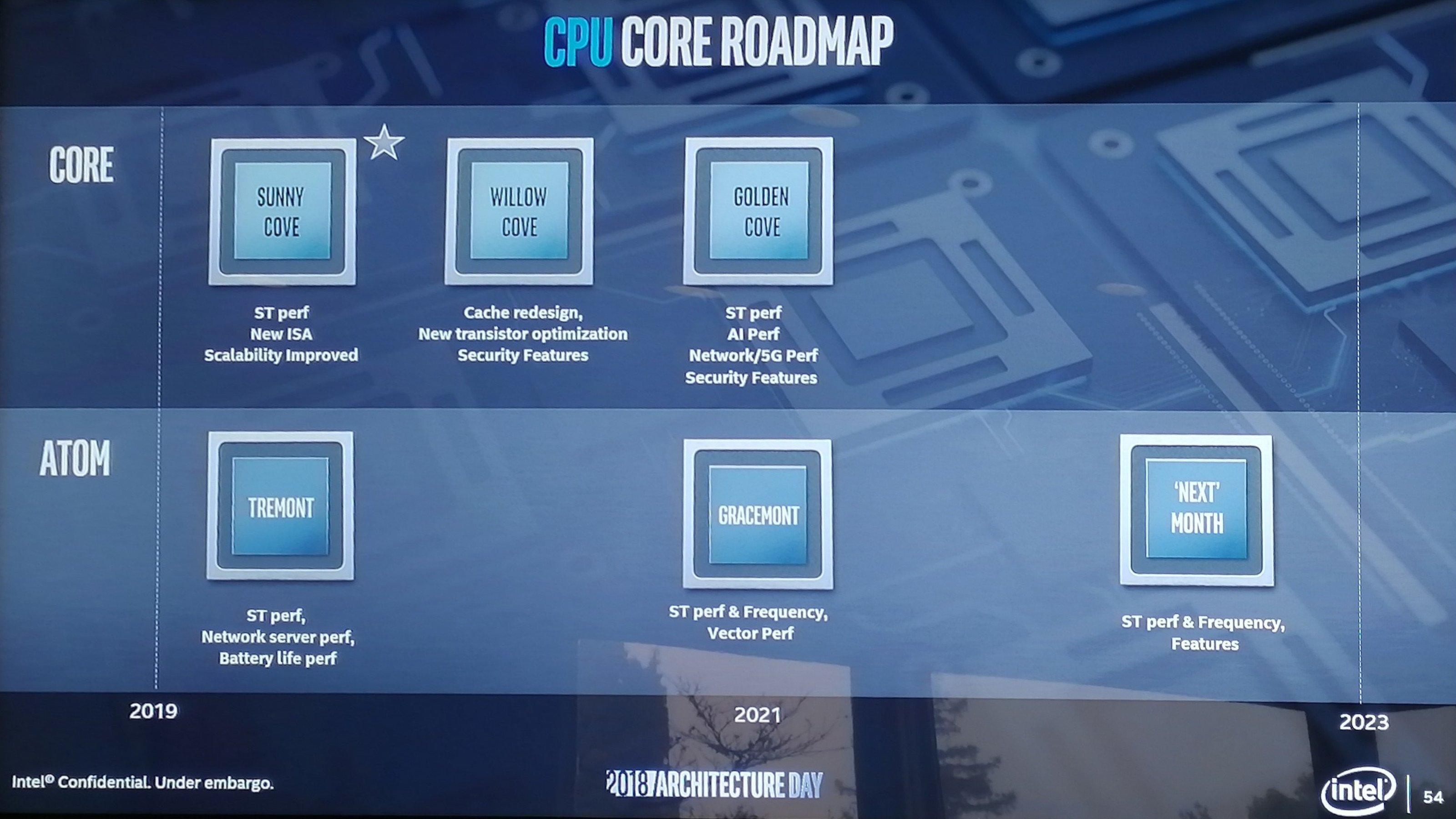 Intel Sunny Cove, Willow Cove i Golden Cove roadmap