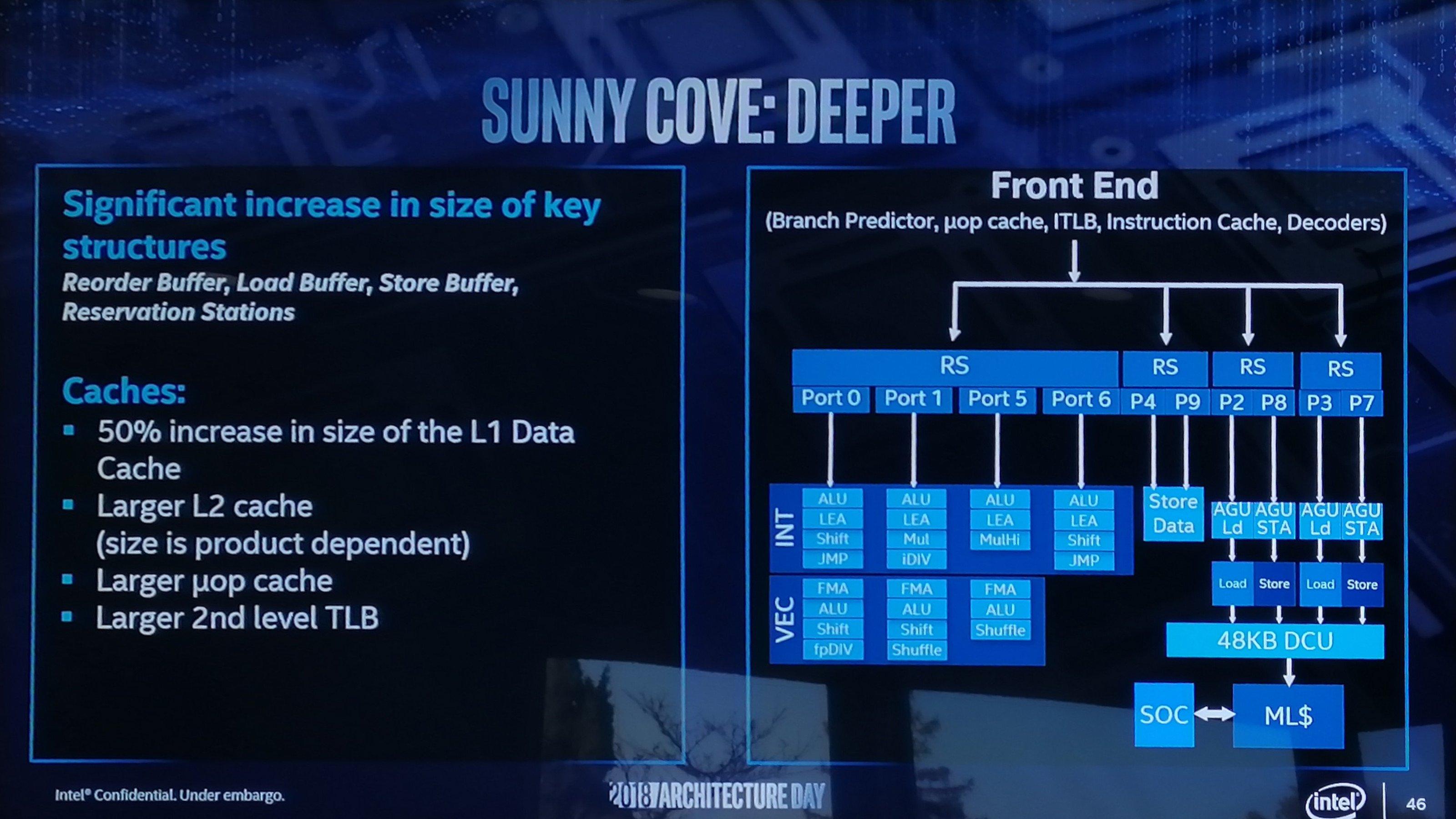 Architektura procesora Intel Sunny Cove