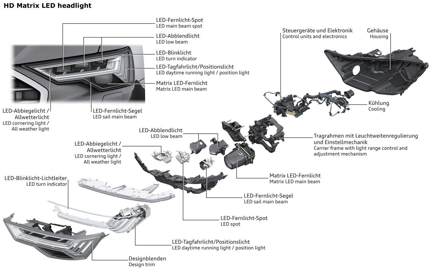 Audi A6 - budowa HD Matrix LED