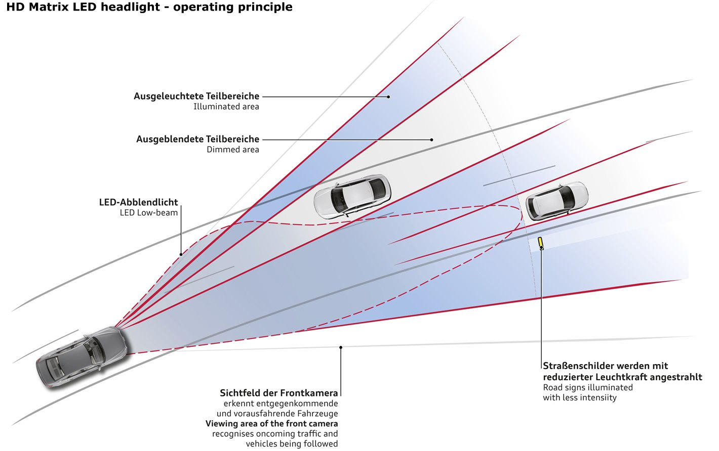 Audi A6 - sposób działania HD Matrix LED