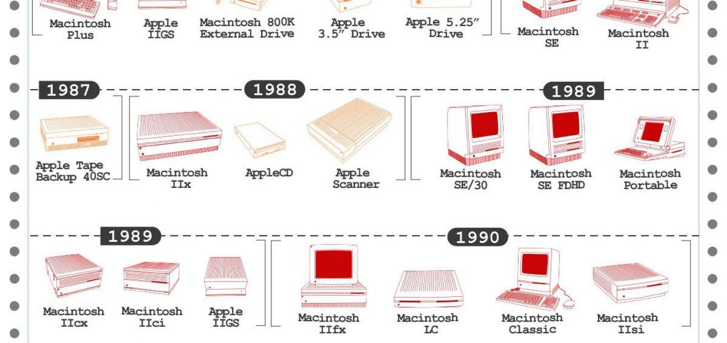apple infografika