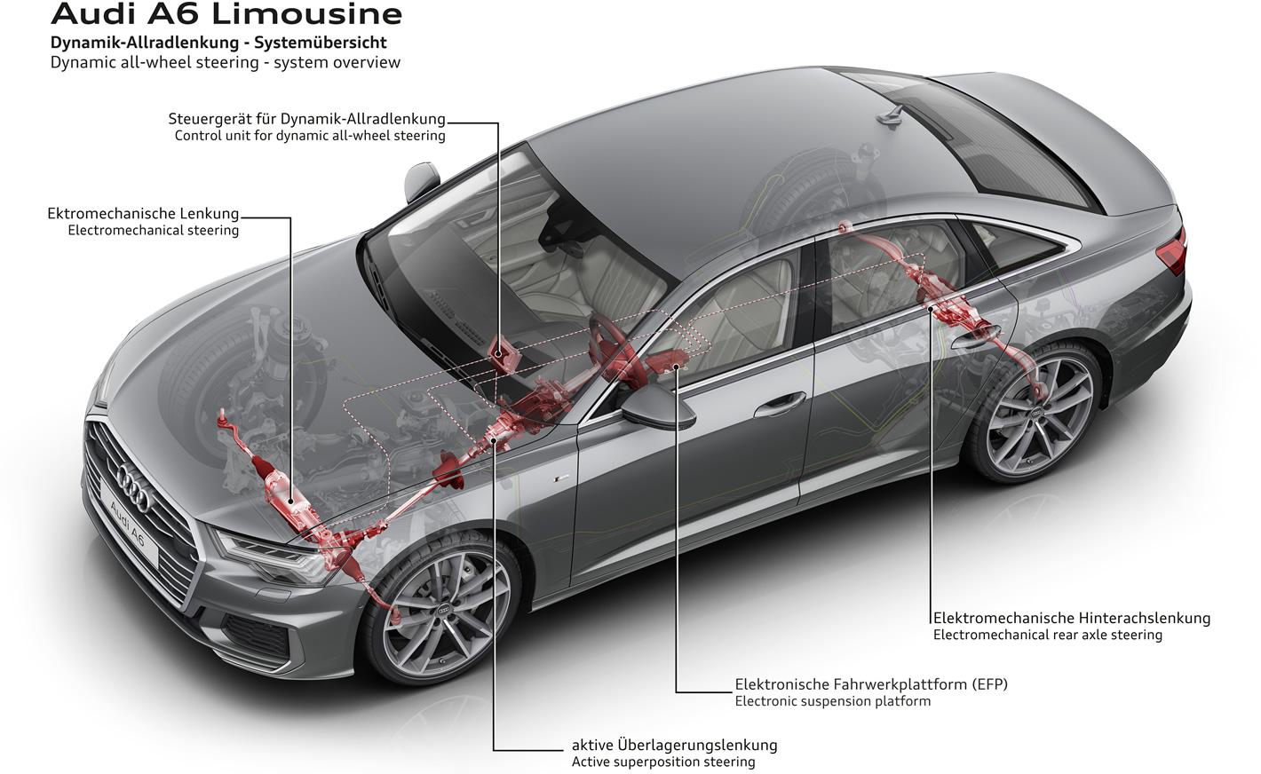 Audi A6 - dynamiczny układ kierowniczy wszystkich kół z tylną osią skrętną