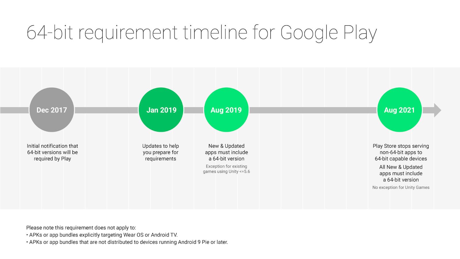 64-bitowe aplikacje w Google Play