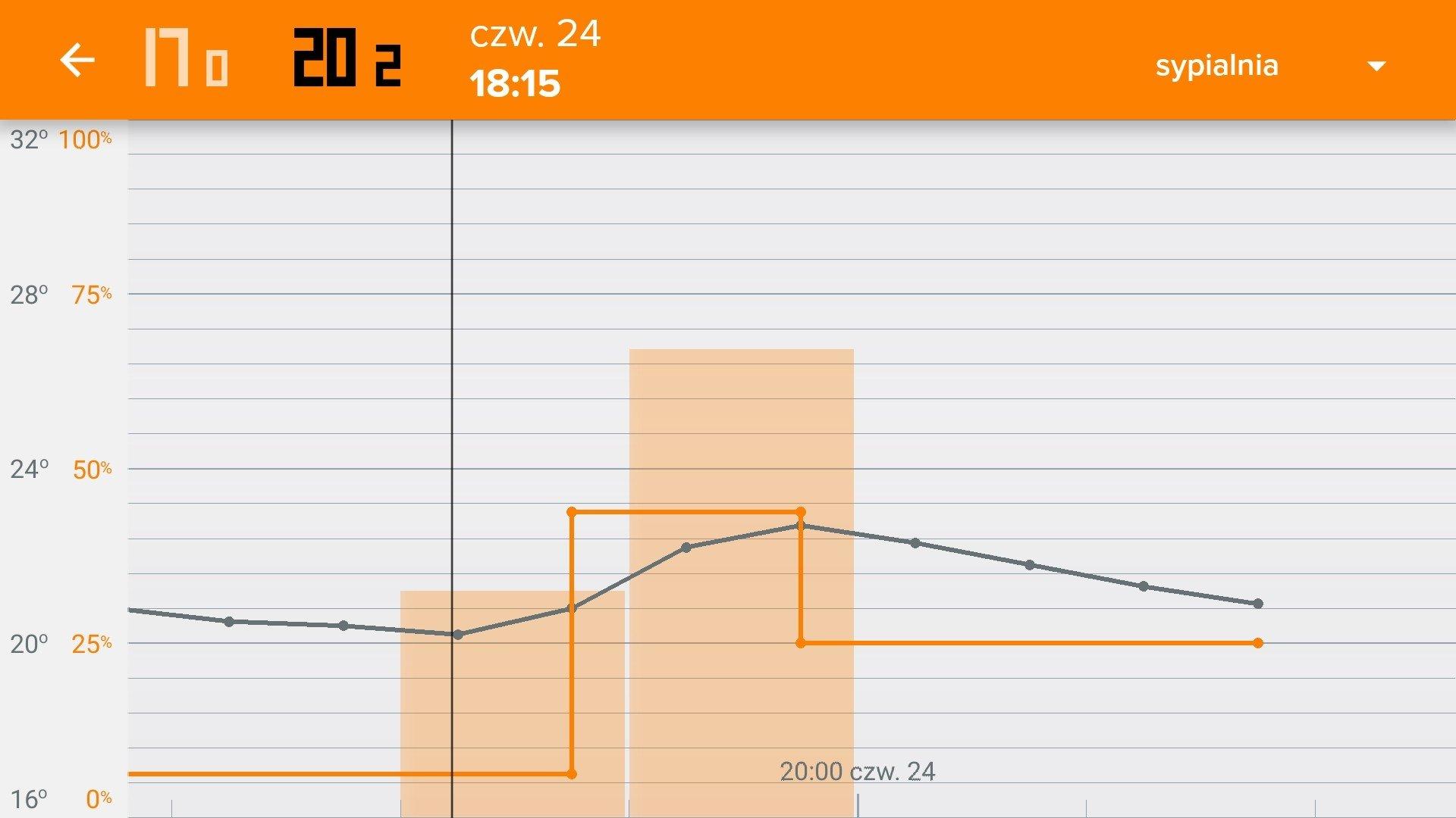 Termostat inteligentny Netatmo Valves Set aplikacja Energy wykres temperatur