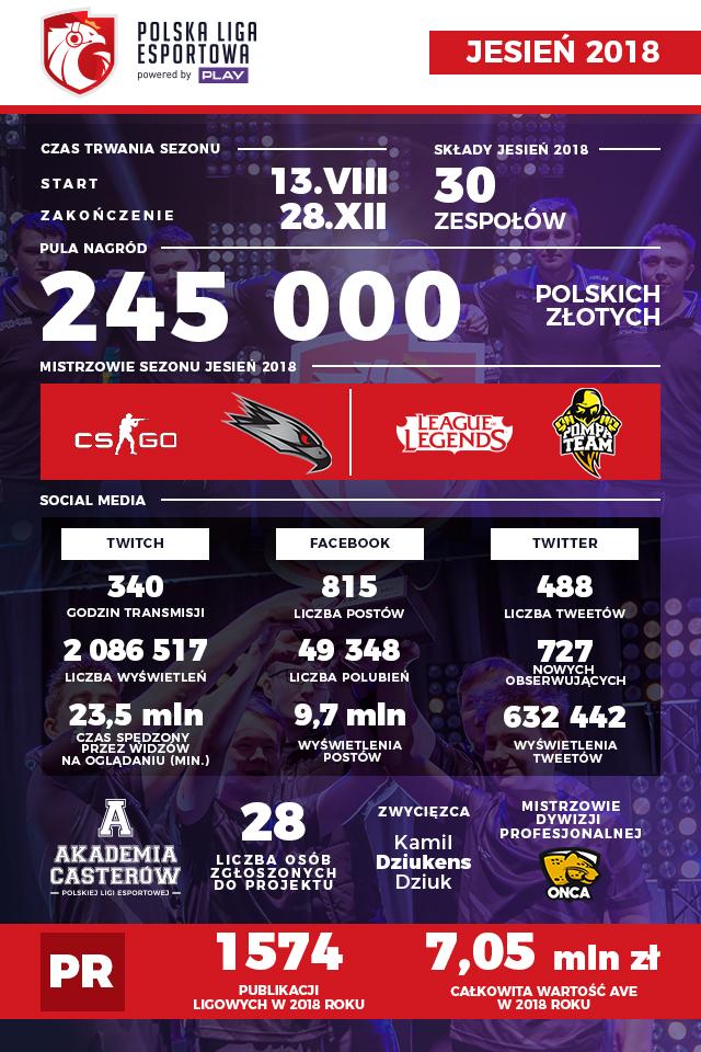Polska Liga Esportowa - Infografika