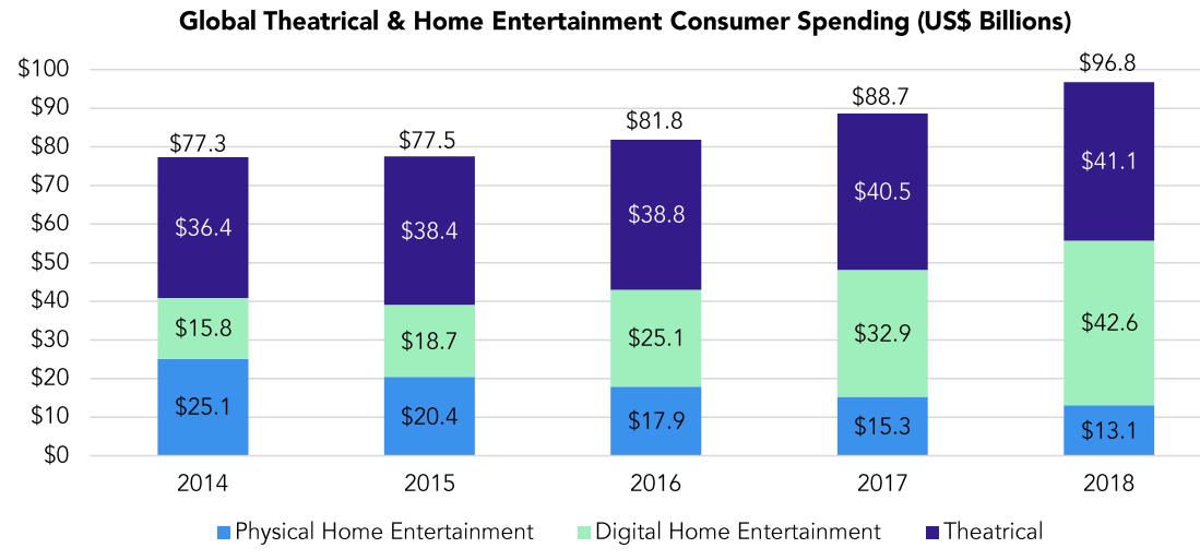 Przychody ze sprzedaży w kinach i wideo w domu