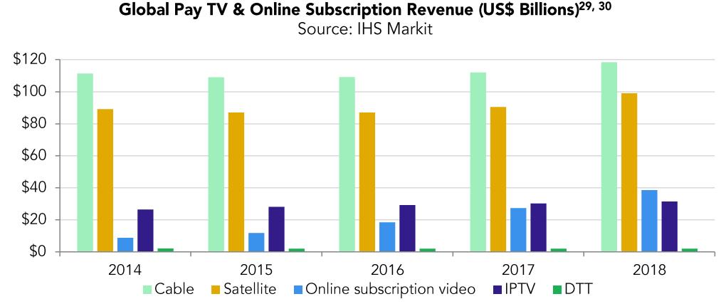 Przychody ze sprzedaży usług wideo