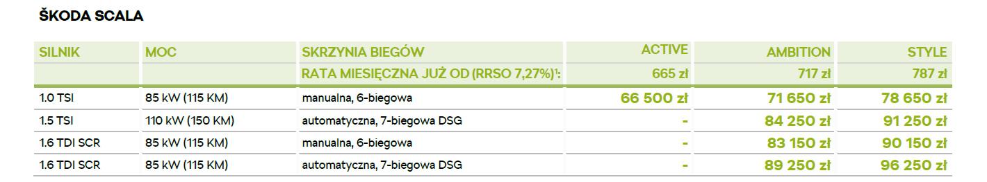 Skoda Scala - polskie ceny
