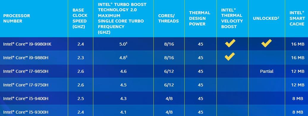 Intel Core 9. generacji specyfikacja dla notebooków