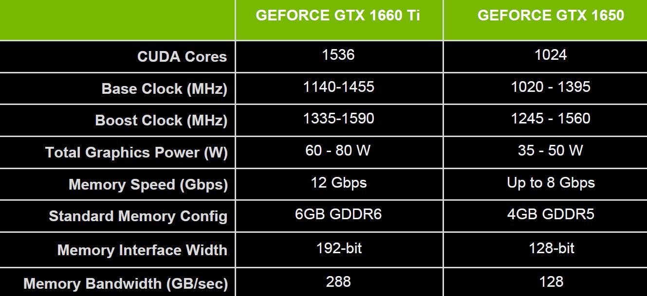 NVIDIA GeForce GTX 1660Ti 1650 specyfikacja