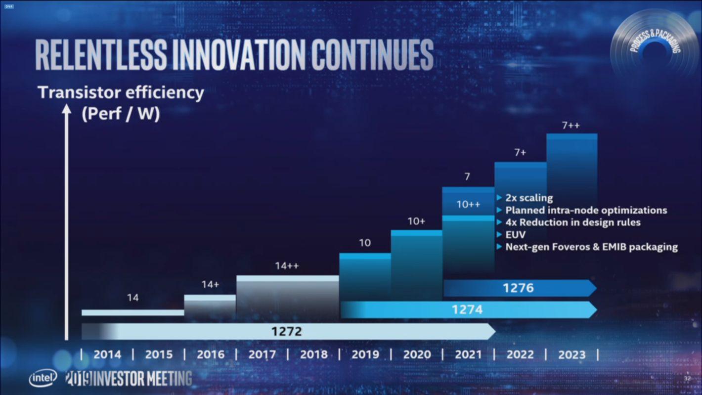 Intel architektura 10 nm 7 nm
