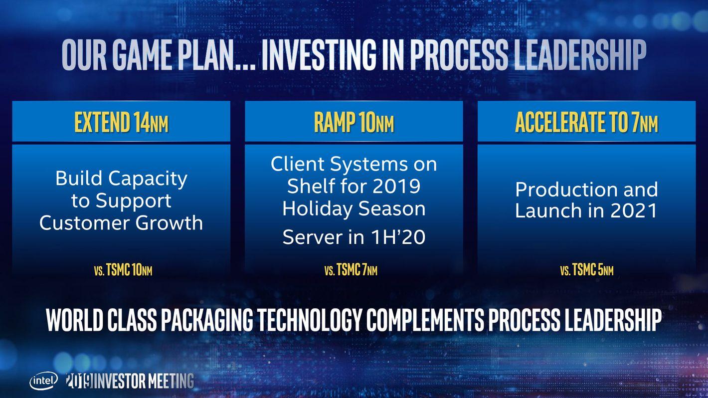 Intel plany rywalizacji z TSMC
