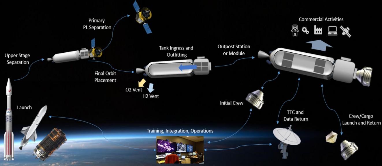 Stacja kosmiczna NanoRacks