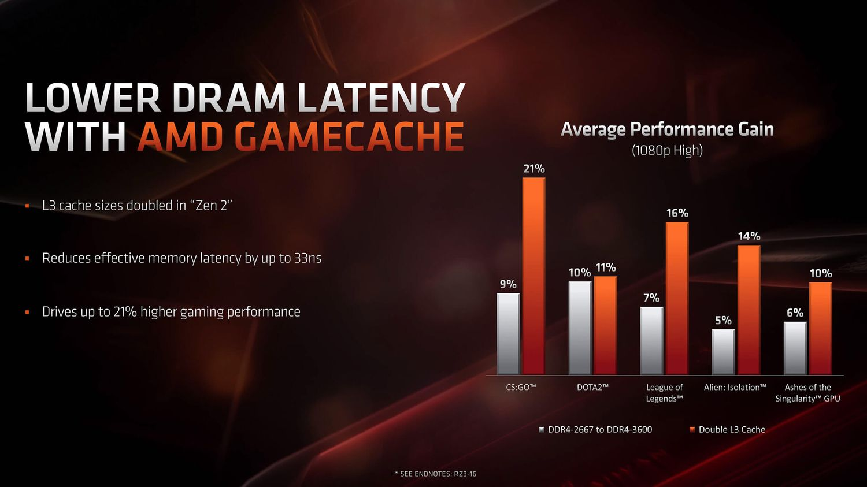 AMD Ryzen 9 3950X zysk wydajnosci