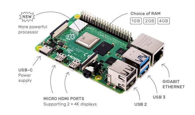 Raspberry Pi 4 płytka PCB z opisem nowych elementów