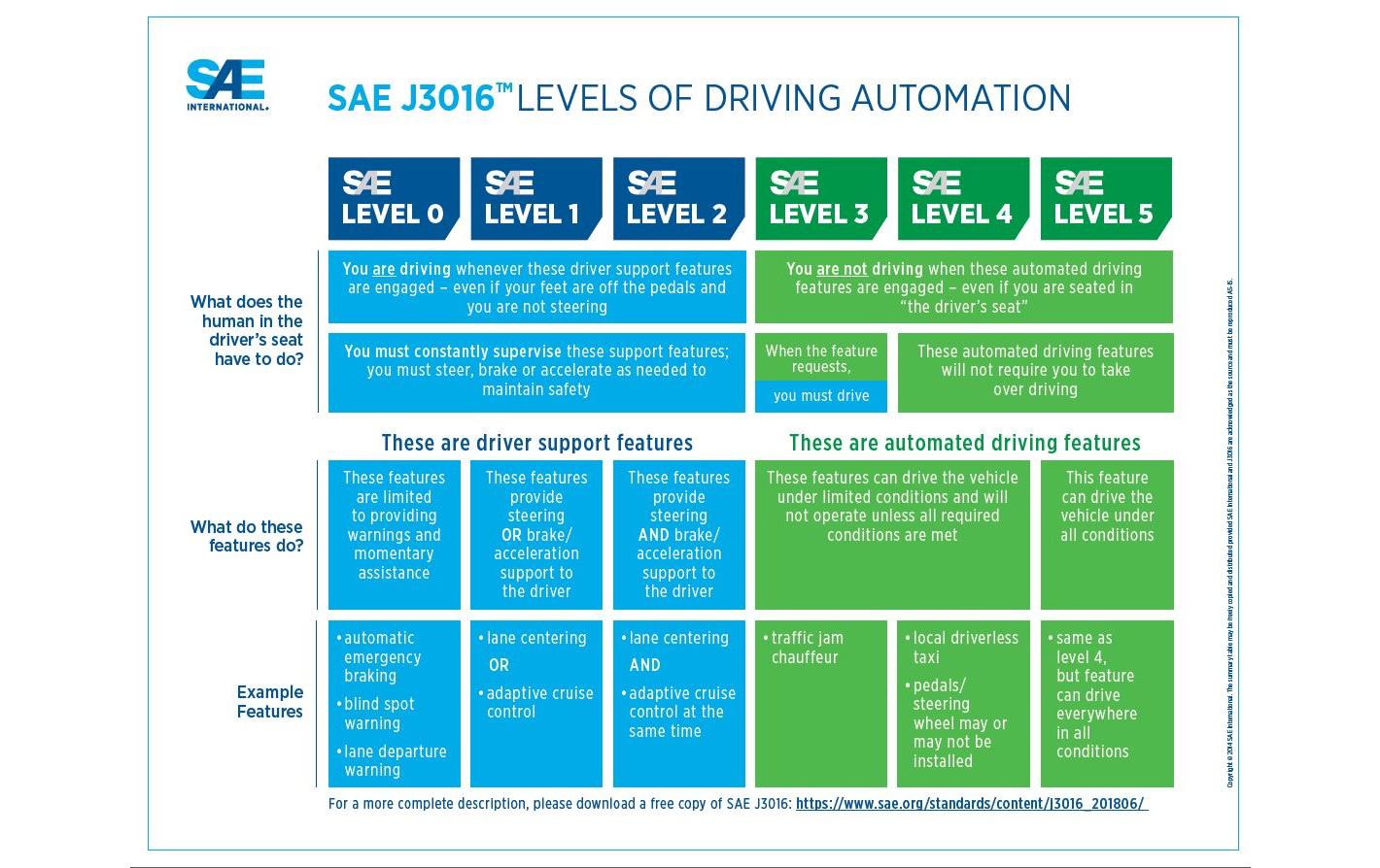 SAE - poziomy autonomiczności