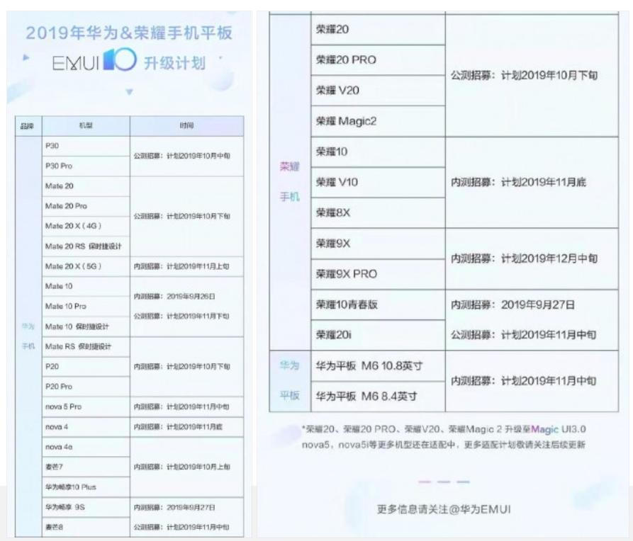 Huawei EMUI 10 roundup