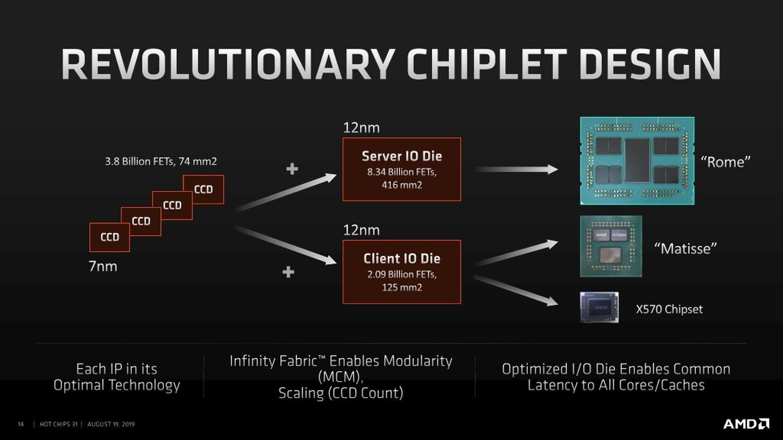 AMD Threadripper 3970X budowa chipletowa