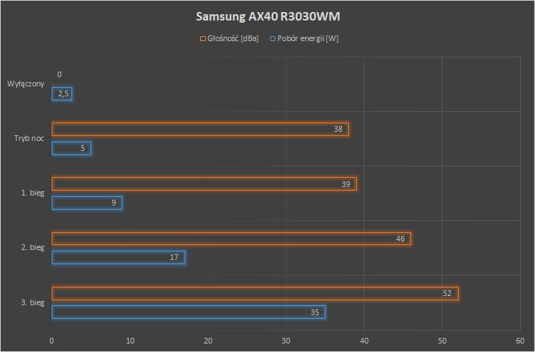 Samsung AX40 R3030WM pobór energii i głośność