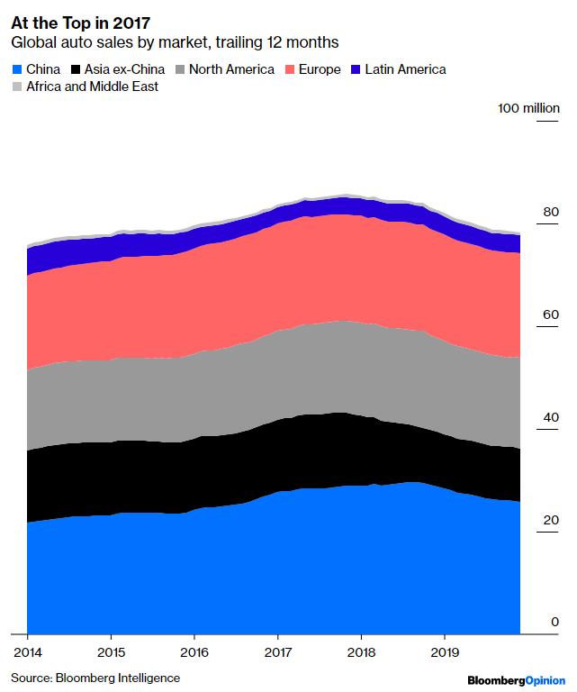 Szczyt sprzedaży samochodów już minął, ale elektryki nadal mocno rosną