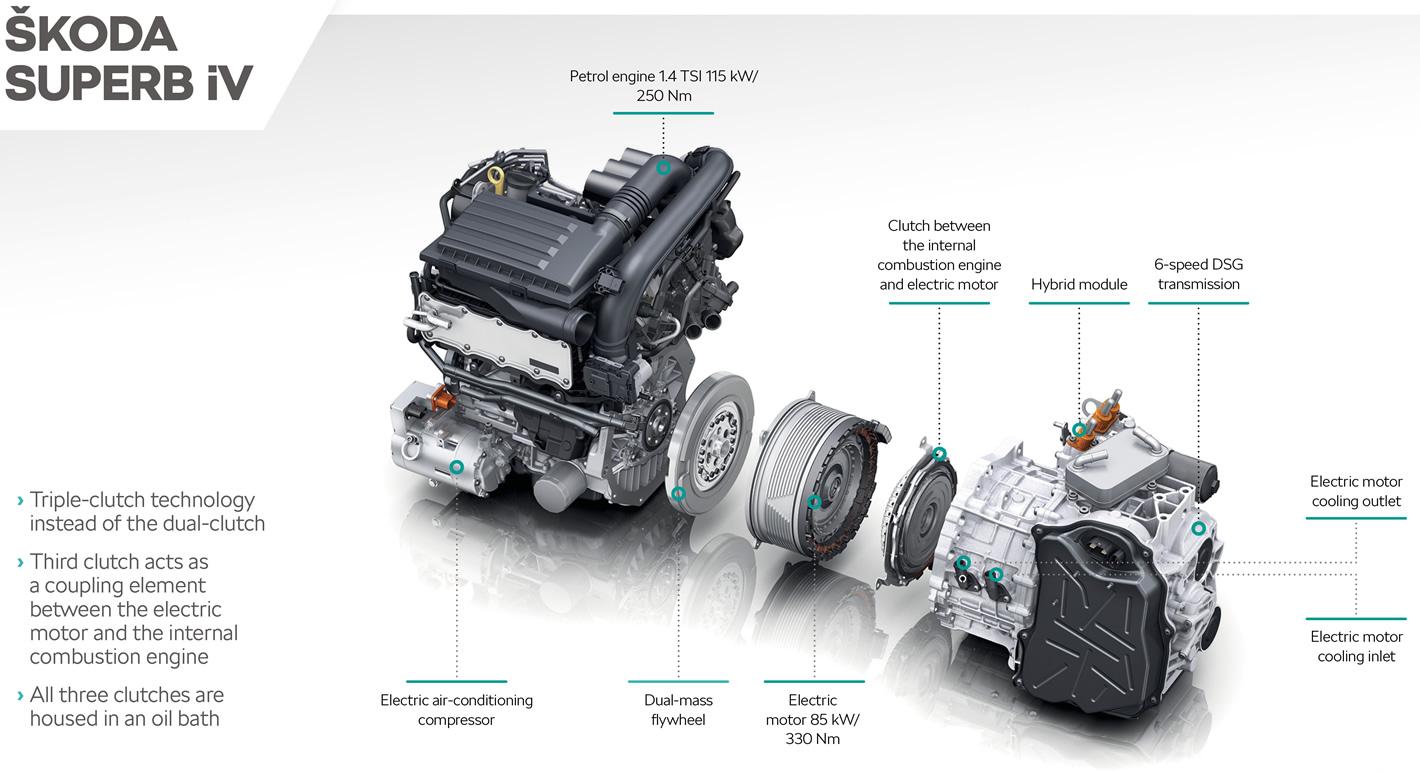 Skoda Superb iV Plug-In Hybrid