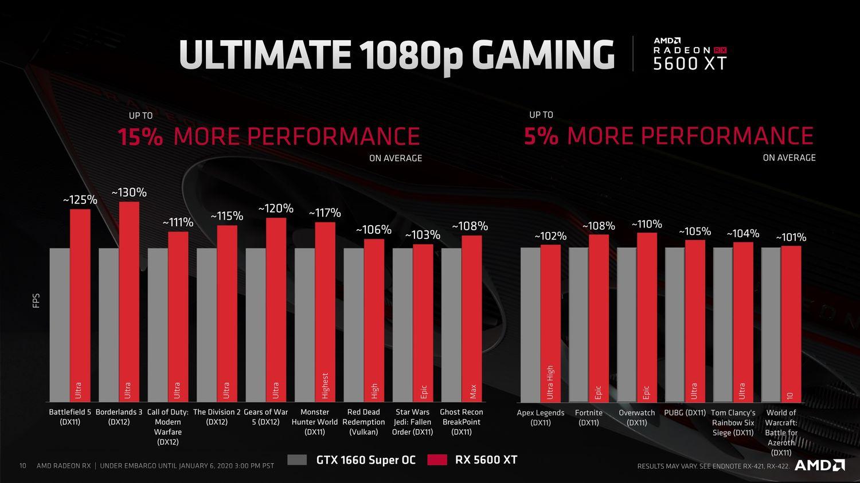 Radeon RX 5600 XT wydajnosc GTX 1660 Super
