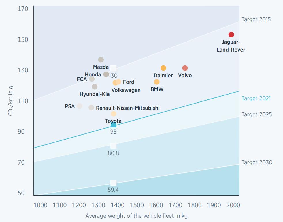 Emisja CO2 w podziale na koncerny motoryzacyjne