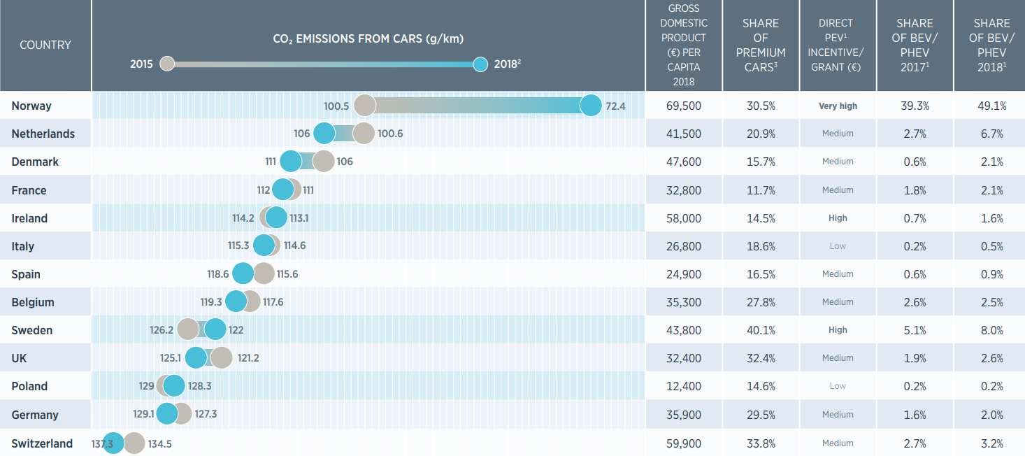 Emisja CO2 samochodów w różnych krajach