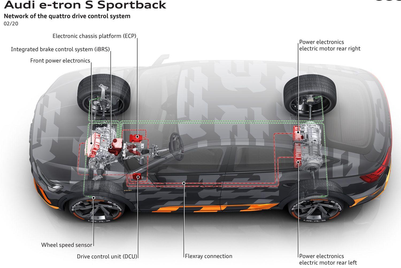 Audi e-tron S układ silników