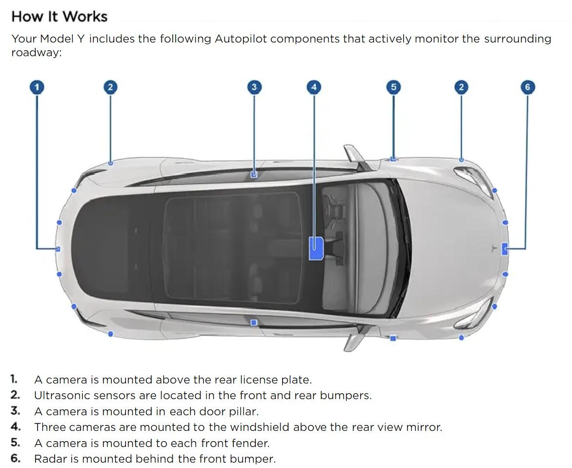 Tesla Model Y czujniki autopilota
