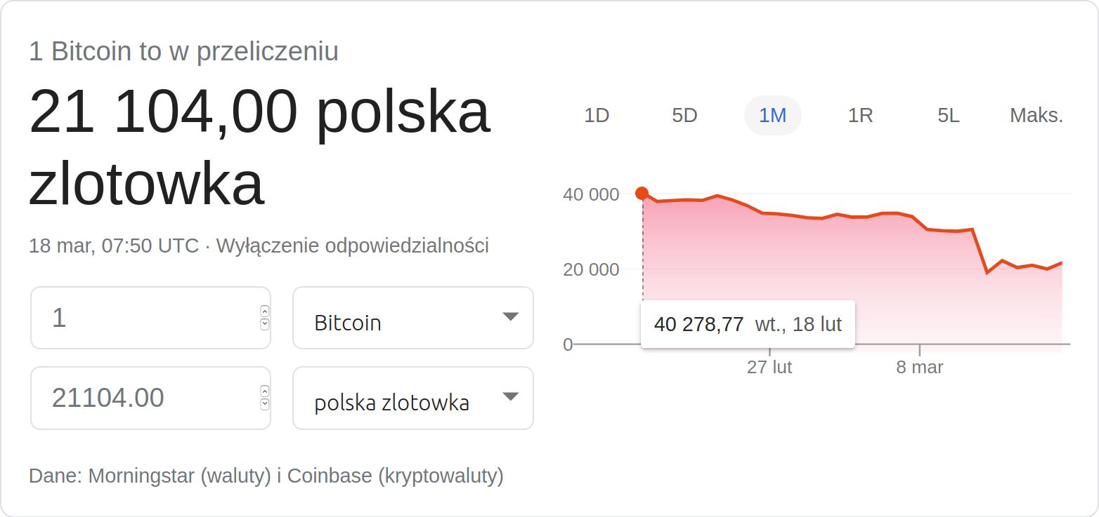 Spadki kursu Bitcoina w ciągu ostatniego miesiąca.