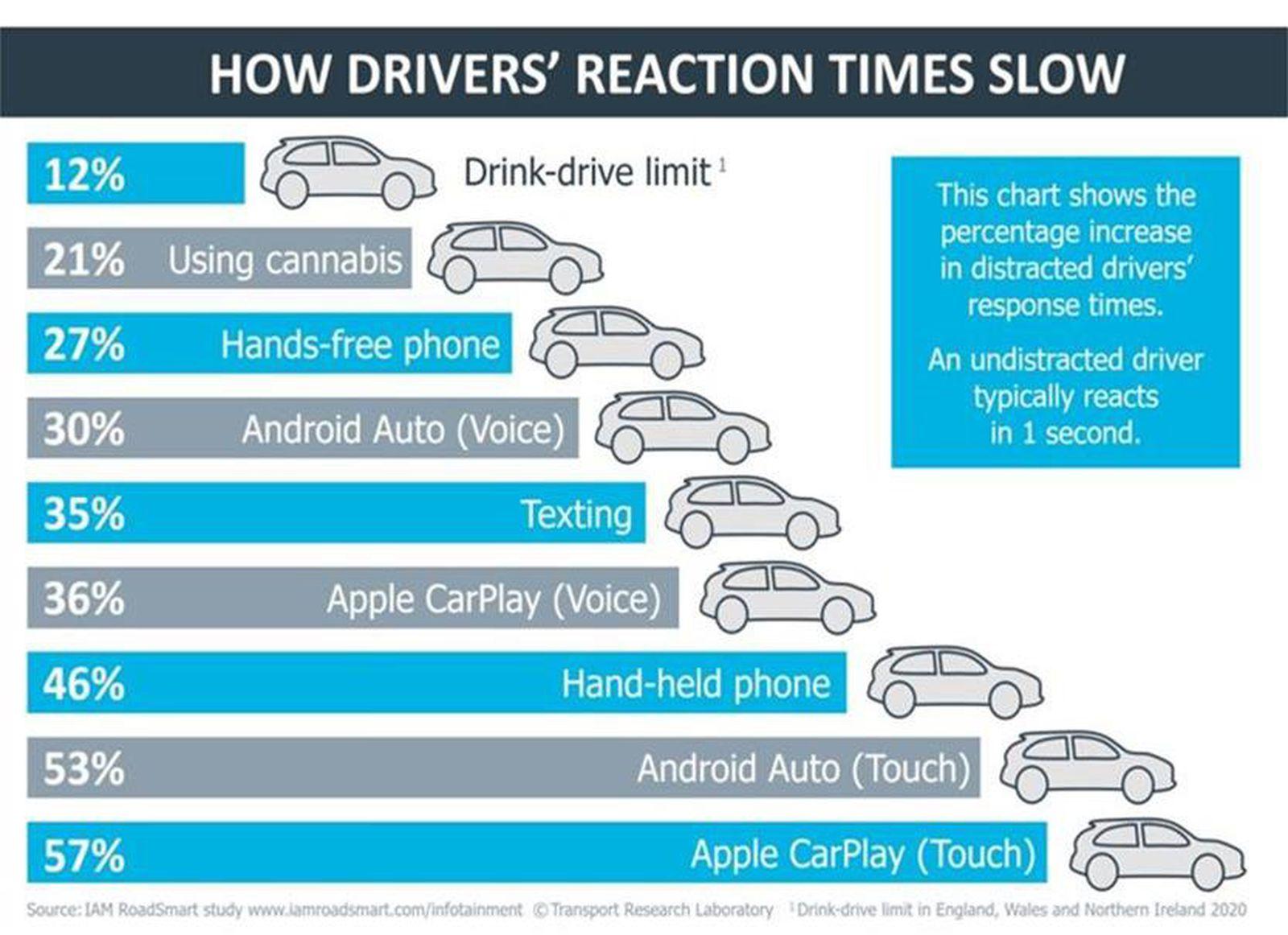 Apple Carplay stanowi zagrożenie dla kierowców