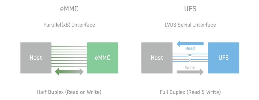 Porównanie standardów eMMC i UFS