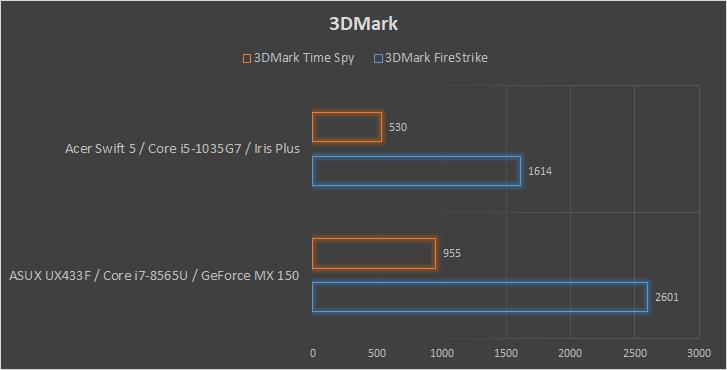 Acer Swift 5 wykres wydajności 3DMark