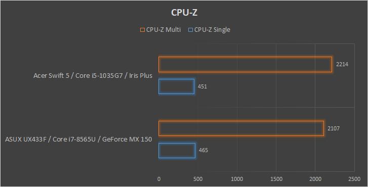 Acer Swift 5 wykres CPU-z