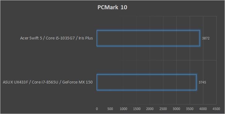 Acer Swift 5 wykres wydajności PCMark 10